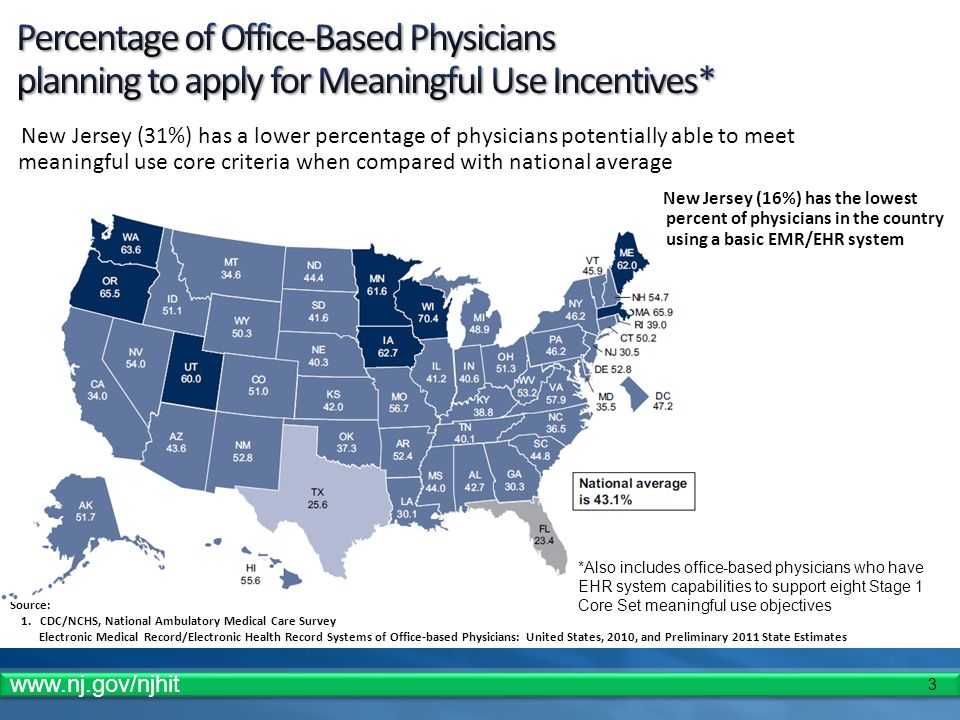 3 Source: 1.CDC/NCHS, National Ambulatory Medical Care Survey Electronic Medical Record/Electronic Health Record Systems of Office-based Physicians: United States, 2010, and Preliminary 2011 State Estimates New Jersey (31%) has a lower percentage of physicians potentially able to meet meaningful use core criteria when compared with national average *Also includes office-based physicians who have EHR system capabilities to support eight Stage 1 Core Set meaningful use objectives New Jersey (16%) has the lowest percent of physicians in the country using a basic EMR/EHR system
