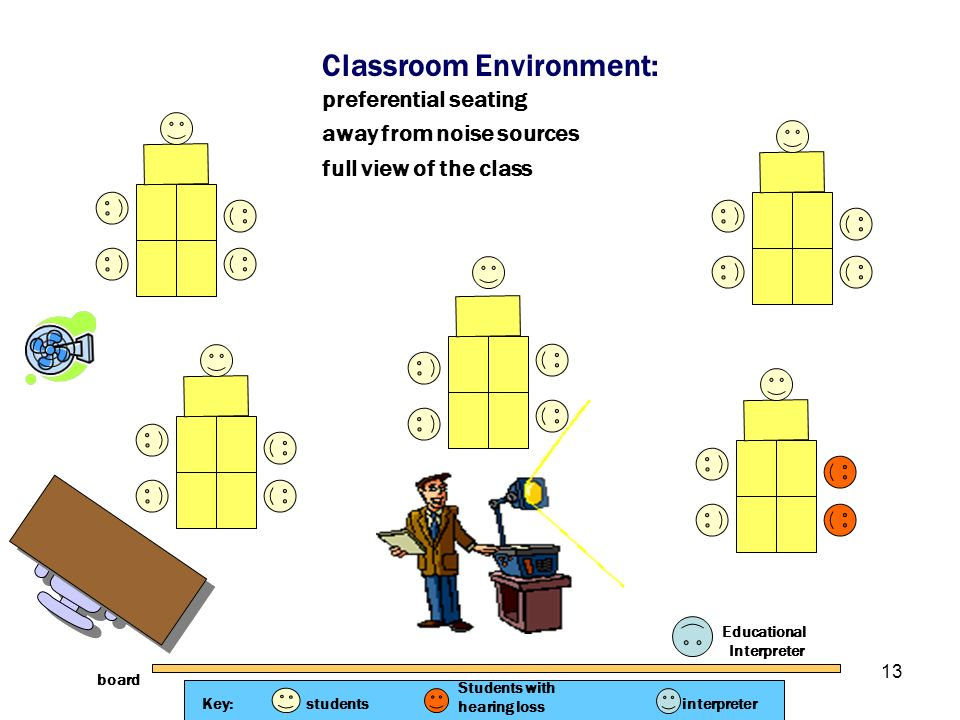 13 Classroom Environment: preferential seating away from noise sources full view of the class Educational Interpreter Key:students Students with heari