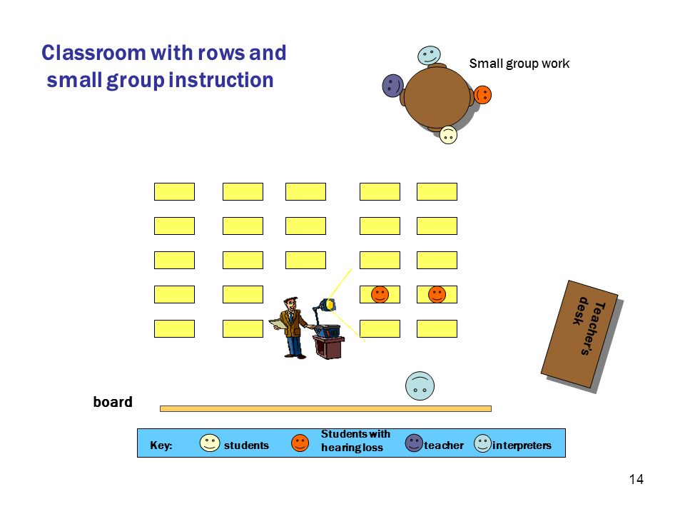 14 board Teachers desk Teachers desk Classroom with rows and small group instruction Small group work Key:students Students with hearing loss teacheri