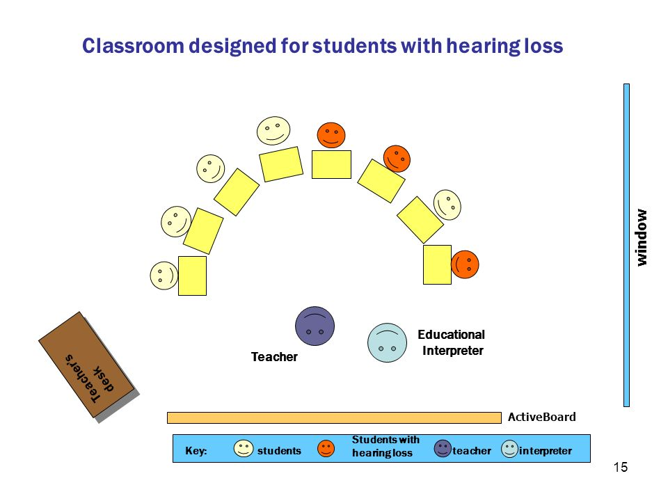 15 Classroom designed for students with hearing loss window ActiveBoard Teachers desk Teachers desk Educational Interpreter Teacher Key:students Stude