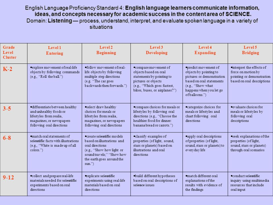 English Language Proficiency Standard 4: English language learners communicate information, ideas, and concepts necessary for academic success in the