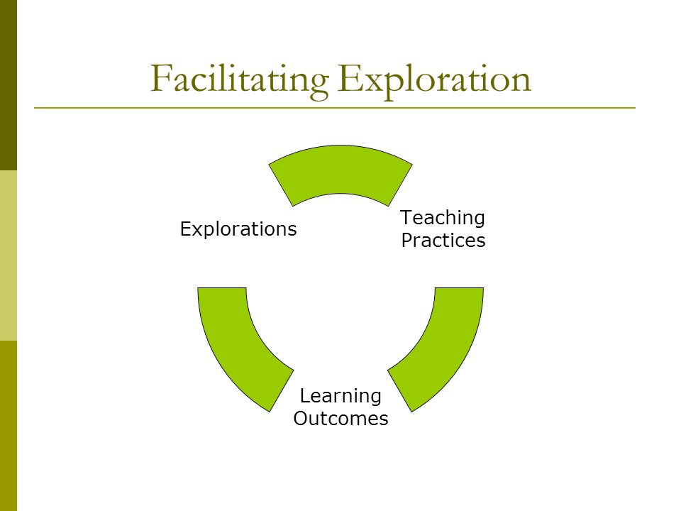 Facilitating Exploration Teaching Practices Learning Outcomes Explorations