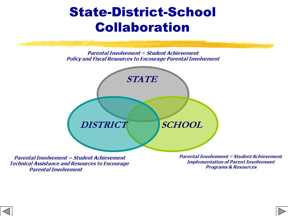 State-District-School Collaboration Parental Involvement = Student Achievement Policy and Fiscal Resources to Encourage Parental Involvement Parental