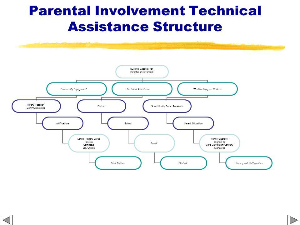 Parental Involvement Technical Assistance Structure Building Capacity for Parental Involvement Community Engagement Parent-Teacher Communications Noti