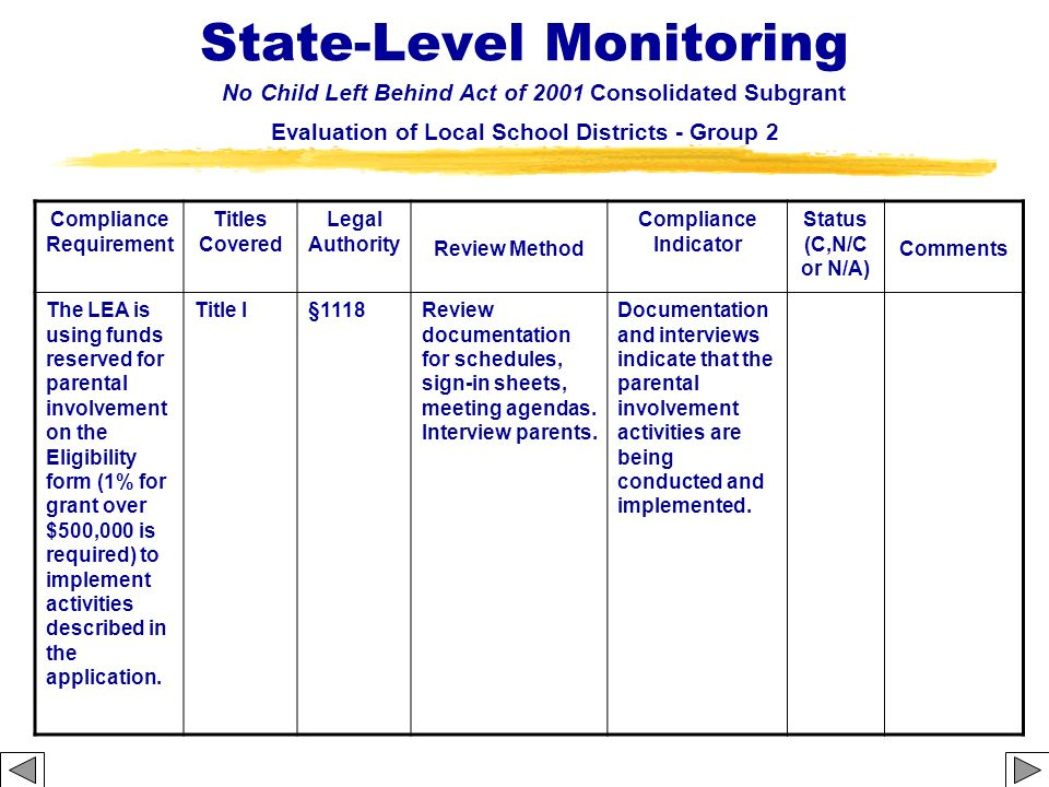 State-Level Monitoring No Child Left Behind Act of 2001 Consolidated Subgrant Evaluation of Local School Districts - Group 2 Compliance Requirement Ti