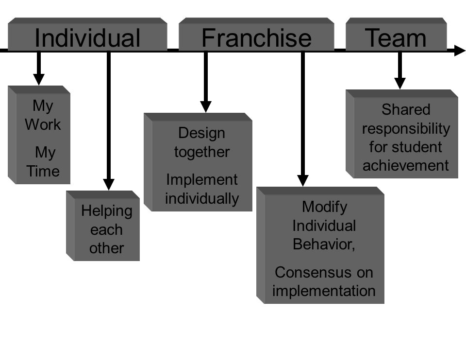 My Work My Time Design together Implement individually Shared responsibility for student achievement Helping each other Modify Individual Behavior, Consensus on implementation IndividualFranchiseTeam