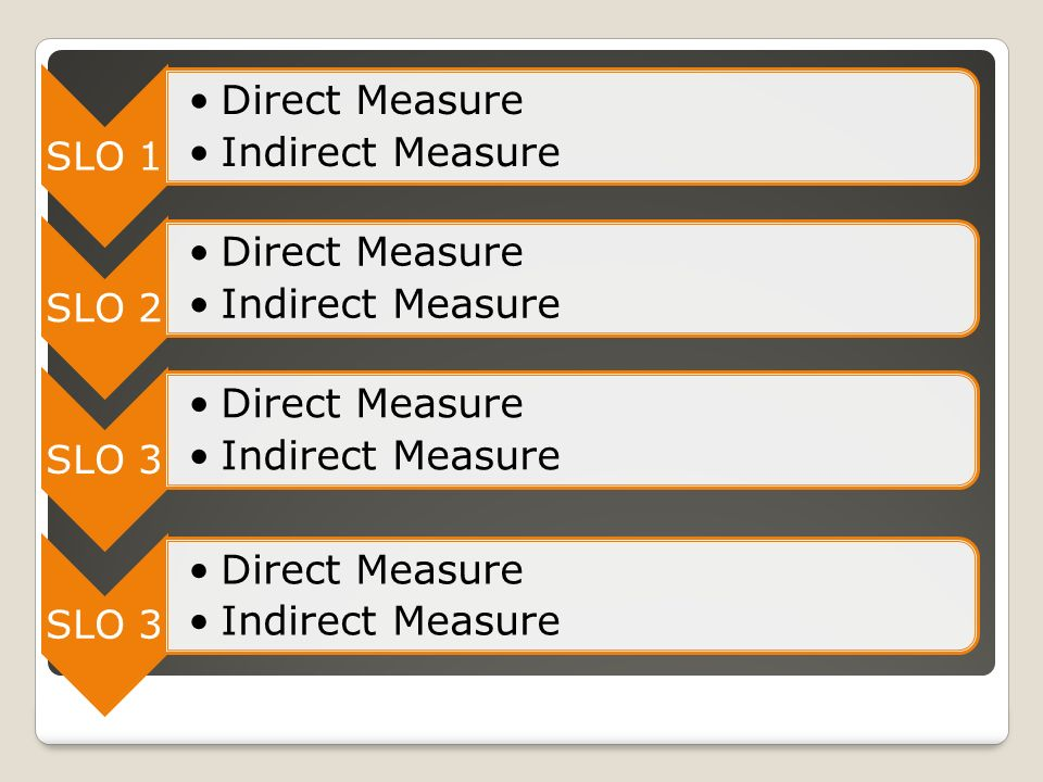Measuring Student Learning Outcomes Indirect Measures = imply learning has occurred, but are not specific as to what has been learned; often subjective.