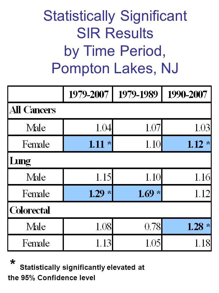 Statistically Significant SIR Results by Time Period, Pompton Lakes, NJ * Statistically significantly elevated at the 95% Confidence level