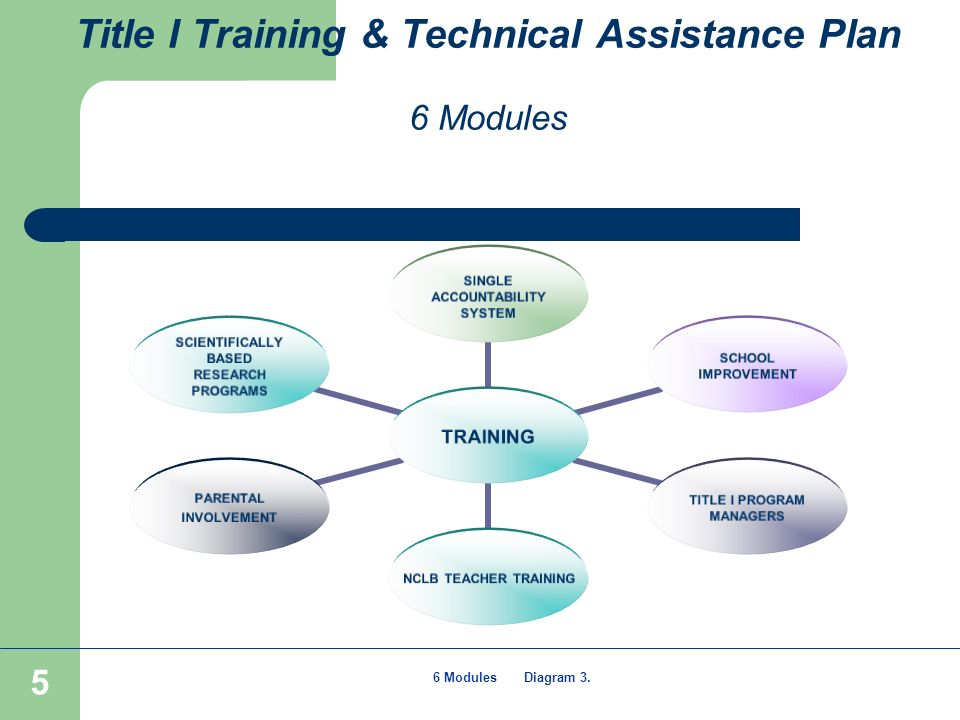 5 Title I Training & Technical Assistance Plan 6 Modules TRAINING SINGLE ACCOUNTABILITY SYSTEM TITLE I PROGRAM MANAGERS PARENTAL INVOLVEMENT SCHOOL IMPROVEMENT SCIENTIFICALLY BASED RESEARCH PROGRAMS NCLB TEACHER TRAINING 6 Modules Diagram 3.