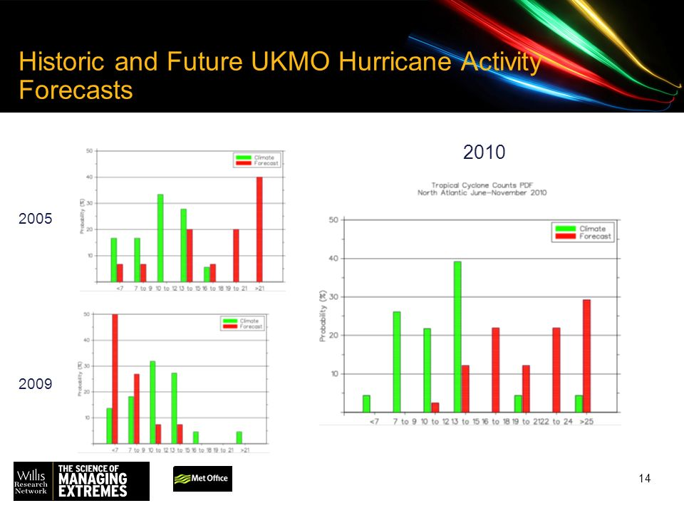 14 Historic and Future UKMO Hurricane Activity Forecasts 2005 2009 2010