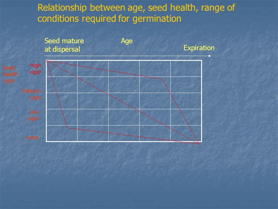 Seed mature at dispersal Age Expiration High vigor Medium vigor Low vigor none Seed health vigor Relationship between age, seed health, range of condi