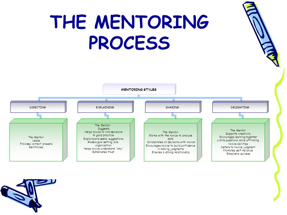 THE MENTORING PROCESS MENTORING STYLES DIRECTING The Mentor: Leads Provides correct answers Reinforces EXPLAINING The Mentor: Suggests Helps novice to