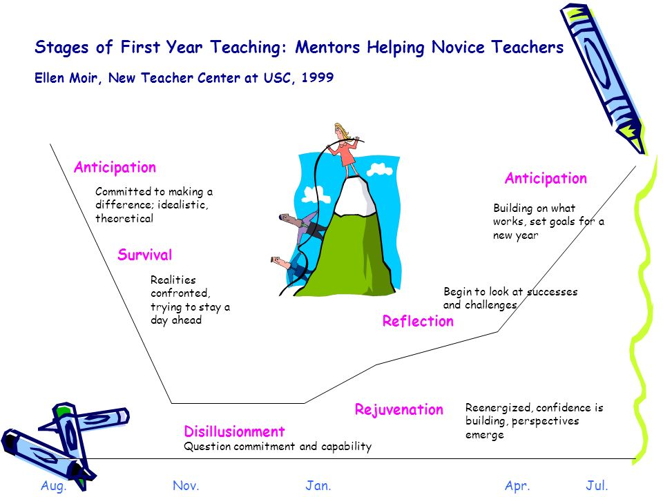 Stages of First Year Teaching: Mentors Helping Novice Teachers Ellen Moir, New Teacher Center at USC, 1999 Aug.Nov.Jan.Apr. Jul. Disillusionment Antic