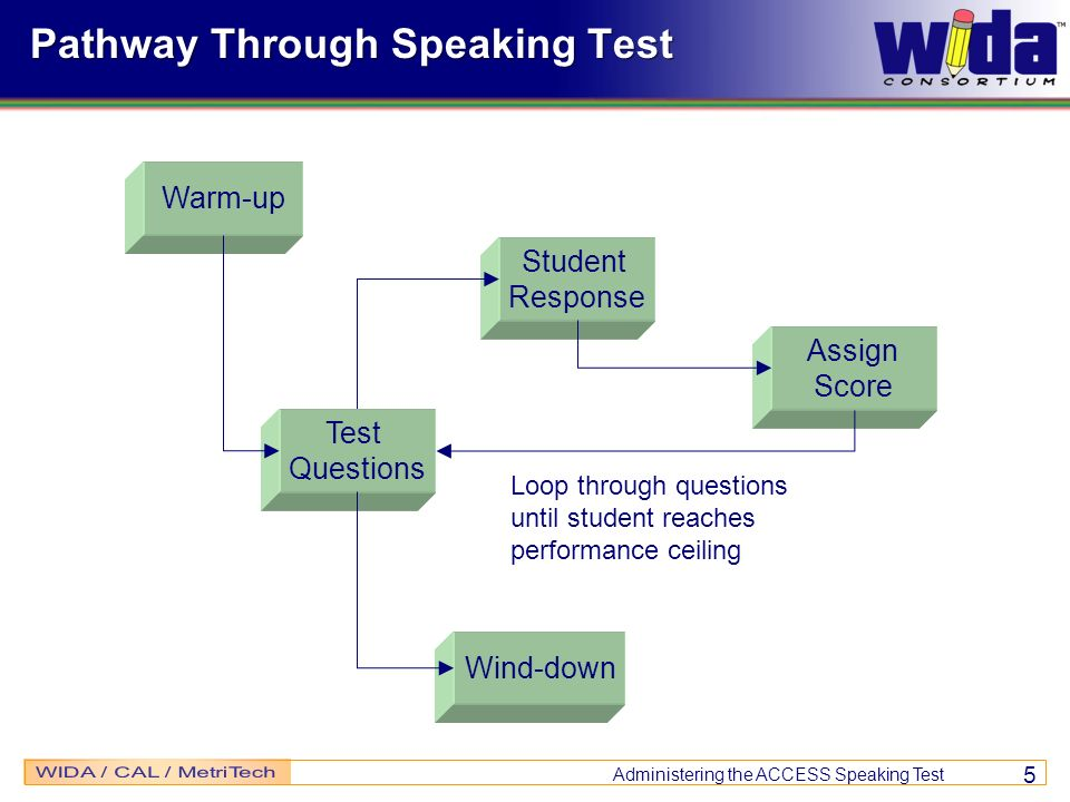 Administering the ACCESS Speaking Test 5 Pathway Through Speaking Test Warm-up Test Questions Wind-down Student Response Assign Score Loop through que