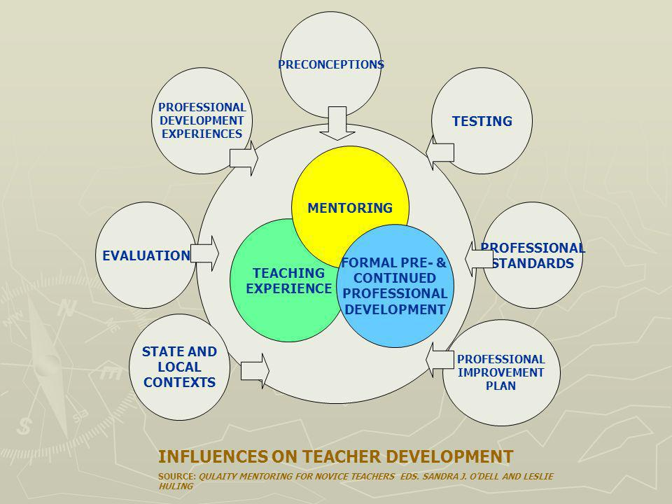 TEACHING EXPERIENCE MENTORING FORMAL PRE- & CONTINUED PROFESSIONAL DEVELOPMENT PROFESSIONAL DEVELOPMENT EXPERIENCES PROFESSIONAL STANDARDS TESTING PRECONCEPTIONS PROFESSIONAL IMPROVEMENT PLAN EVALUATION STATE AND LOCAL CONTEXTS INFLUENCES ON TEACHER DEVELOPMENT SOURCE: QULAITY MENTORING FOR NOVICE TEACHERS EDS.
