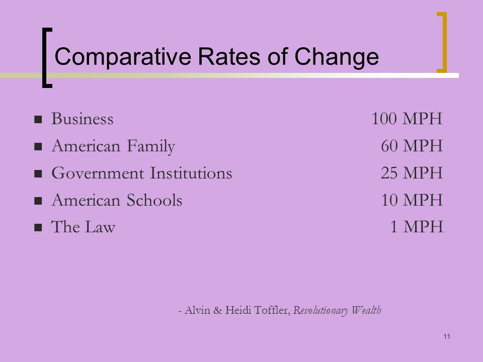 11 Comparative Rates of Change Business 100 MPH American Family 60 MPH Government Institutions 25 MPH American Schools 10 MPH The Law 1 MPH - Alvin & Heidi Toffler, Revolutionary Wealth