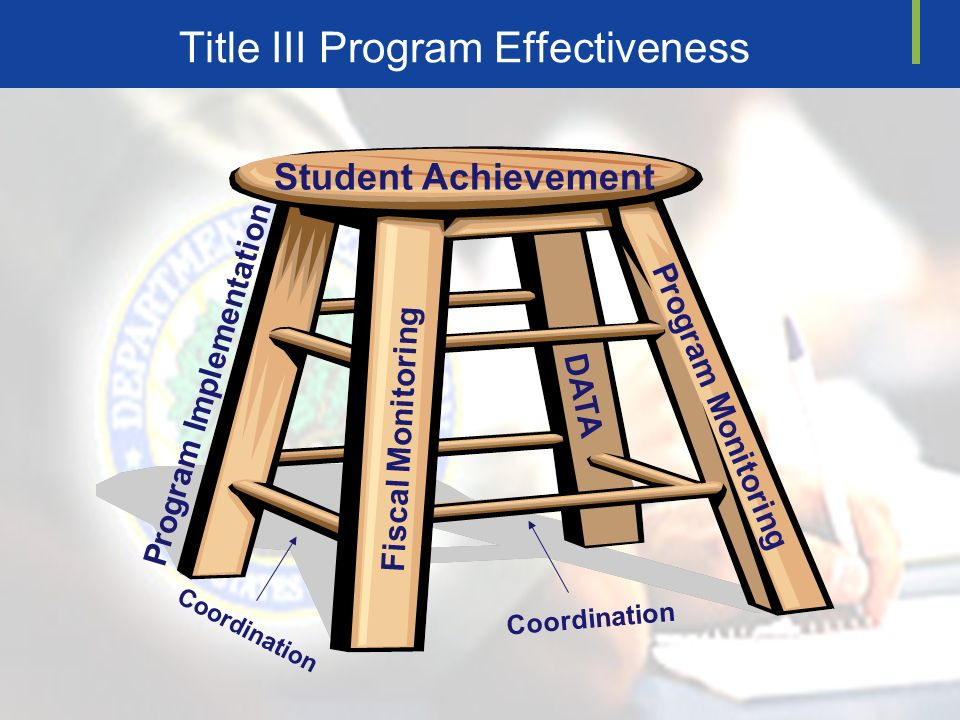 Title III Program Effectiveness DATA Program Monitoring Fiscal Monitoring Coordination Student Achievement Program Implementation Coordination