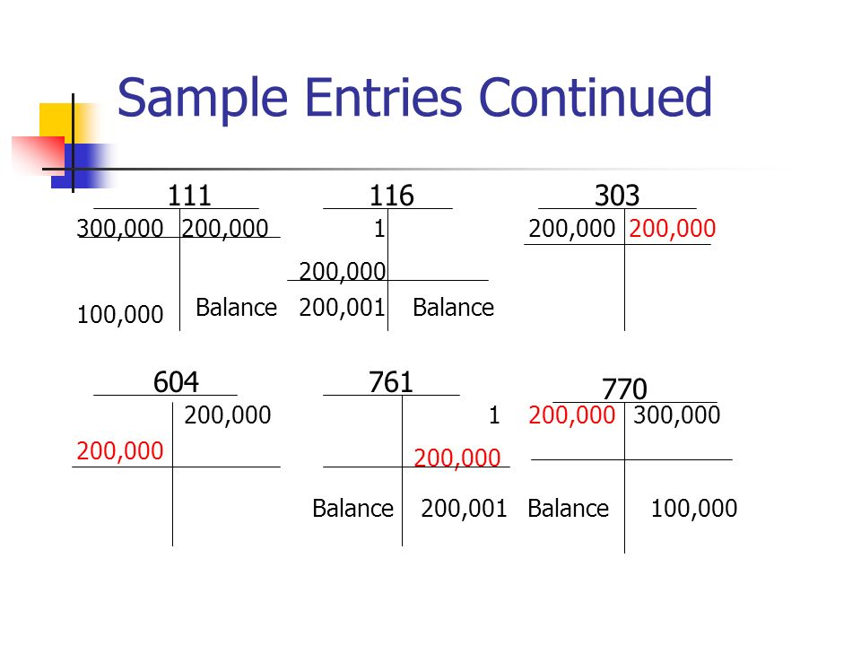 Sample Entries Continued 111116303 300,000200,0001 200,000 604761 770 1 200,000 300,000200,000 Balance100,000Balance200,001 Balance 100,000