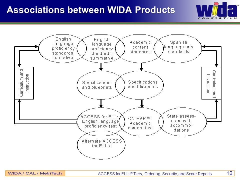ACCESS for ELLs ® Tiers, Ordering, Security, and Score Reports 12 Associations between WIDA Products