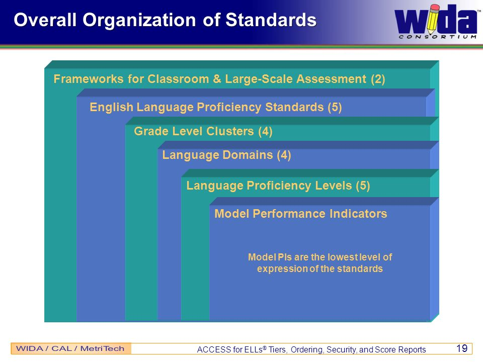 ACCESS for ELLs ® Tiers, Ordering, Security, and Score Reports 19 Overall Organization of Standards Frameworks for Classroom & Large-Scale Assessment