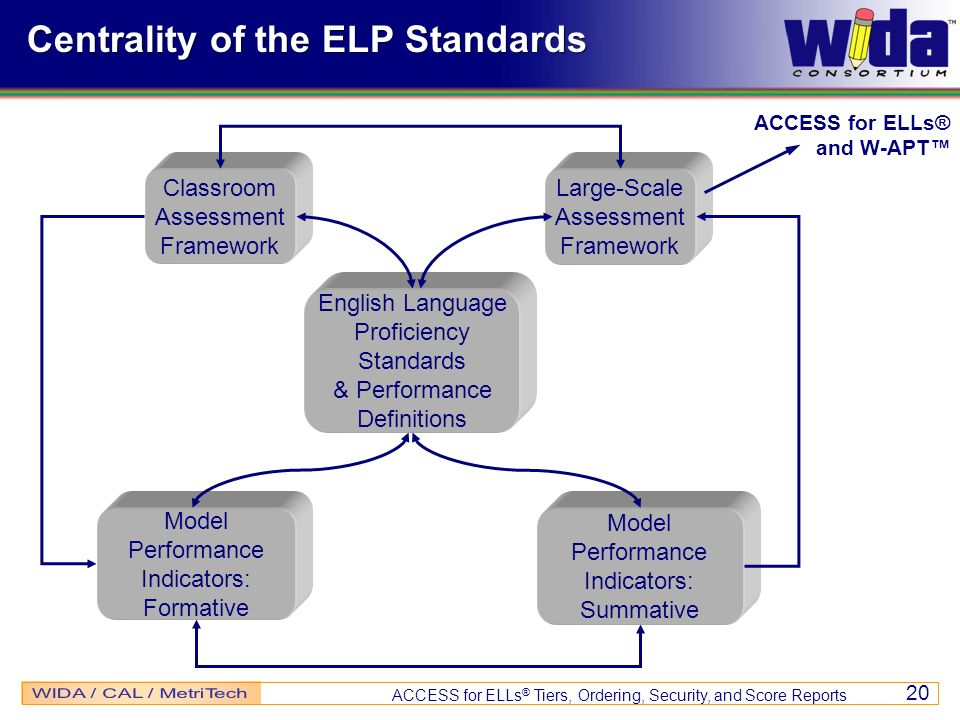 ACCESS for ELLs ® Tiers, Ordering, Security, and Score Reports 20 Centrality of the ELP Standards Classroom Assessment Framework Large-Scale Assessmen