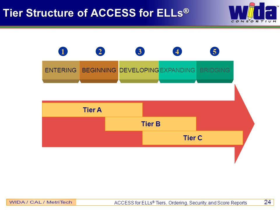 ACCESS for ELLs ® Tiers, Ordering, Security, and Score Reports 24 Tier Structure of ACCESS for ELLs ® ENTERINGBEGINNINGDEVELOPINGEXPANDINGBRIDGING 12345 Tier A Tier B Tier C