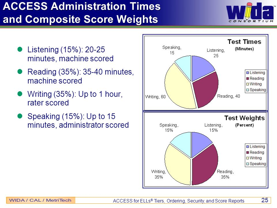 ACCESS for ELLs ® Tiers, Ordering, Security, and Score Reports 25 ACCESS Administration Times and Composite Score Weights Listening (15%): 20-25 minutes, machine scored Reading (35%): 35-40 minutes, machine scored Writing (35%): Up to 1 hour, rater scored Speaking (15%): Up to 15 minutes, administrator scored