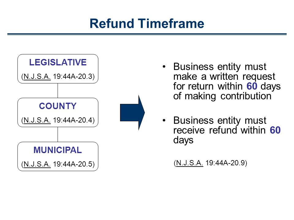 Business entity must make a written request for return within 60 days of making contribution Business entity must receive refund within 60 days (N.J.S.A.