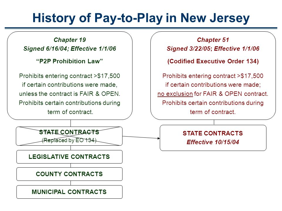 History of Pay-to-Play in New Jersey Chapter 51 Signed 3/22/05; Effective 1/1/06 (Codified Executive Order 134) Prohibits entering contract >$17,500 if certain contributions were made; no exclusion for FAIR & OPEN contract.