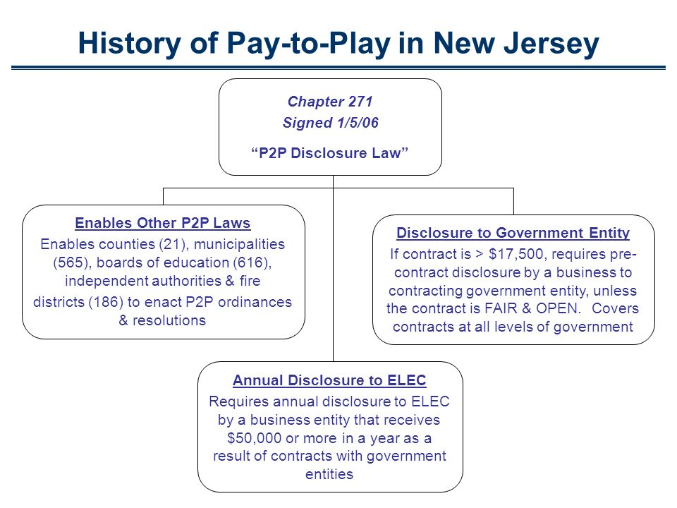 History of Pay-to-Play in New Jersey Chapter 271 Signed 1/5/06 P2P Disclosure Law Enables Other P2P Laws Enables counties (21), municipalities (565), boards of education (616), independent authorities & fire districts (186) to enact P2P ordinances & resolutions Disclosure to Government Entity If contract is > $17,500, requires pre- contract disclosure by a business to contracting government entity, unless the contract is FAIR & OPEN.