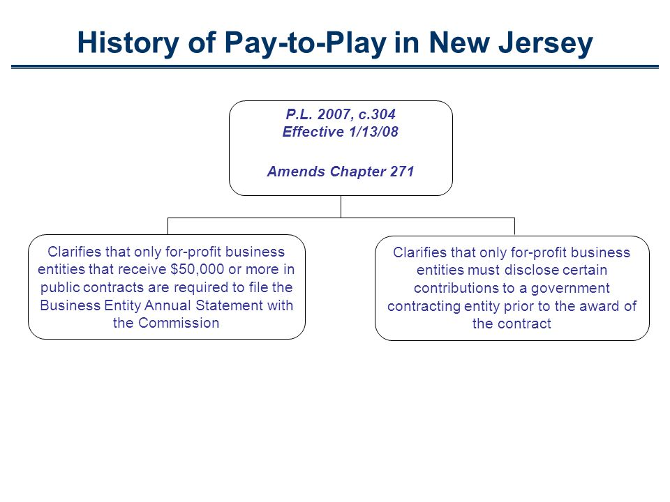 History of Pay-to-Play in New Jersey P.L. 2007, c.304 Effective 1/13/08 Amends Chapter 271 Clarifies that only for-profit business entities that recei