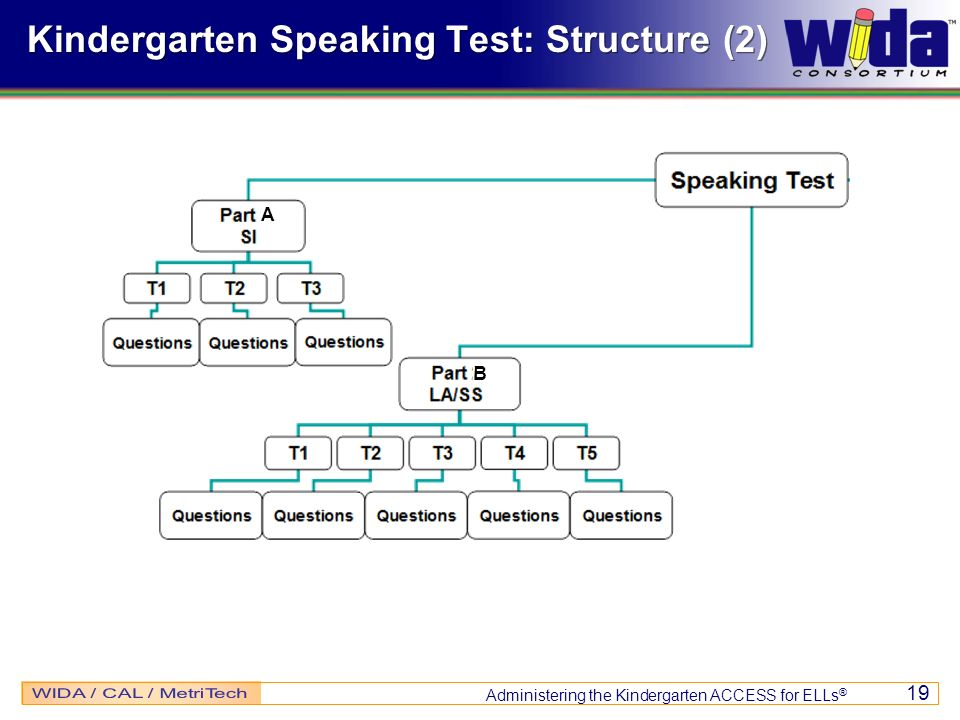 Administering the Kindergarten ACCESS for ELLs ® 19 Kindergarten Speaking Test: Structure (2) A B