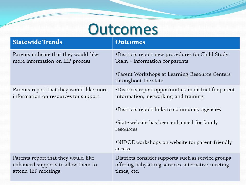 Outcomes NJDOE - OSE Presentation Parent Survey14 Statewide TrendsOutcomes Parents indicate that they would like more information on IEP process Districts report new procedures for Child Study Team – information for parents Parent Workshops at Learning Resource Centers throughout the state Parents report that they would like more information on resources for support Districts report opportunities in district for parent information, networking and training Districts report links to community agencies State website has been enhanced for family resources NJDOE workshops on website for parent-friendly access Parents report that they would like enhanced supports to allow them to attend IEP meetings Districts consider supports such as service groups offering babysitting services, alternative meeting times, etc.