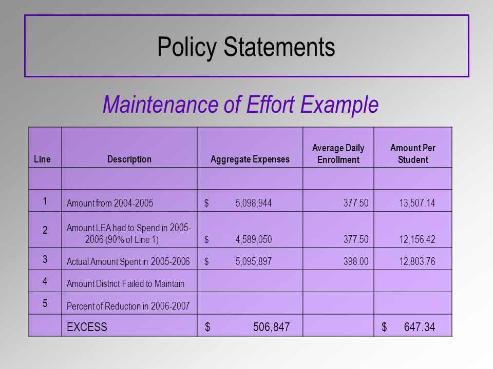 Policy Statements Maintenance of Effort Example LineDescriptionAggregate Expenses Average Daily Enrollment Amount Per Student 1 Amount from 2004-2005