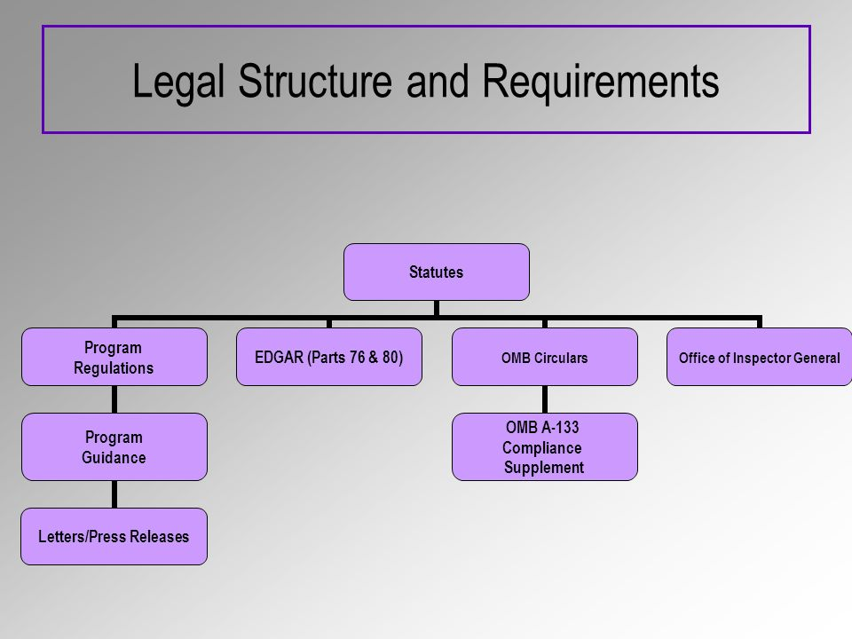 Legal Structure and Requirements Statutes Program Regulations Program Guidance Letters/Press Releases EDGAR (Parts 76 & 80) OMB Circulars OMB A-133 Compliance Supplement Office of Inspector General