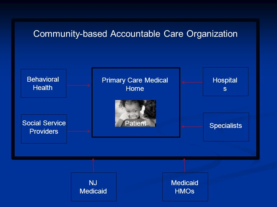 Patient Primary Care Medical Home Hospital s Specialists Community-based Accountable Care Organization NJ Medicaid Medicaid HMOs Behavioral Health Social Service Providers