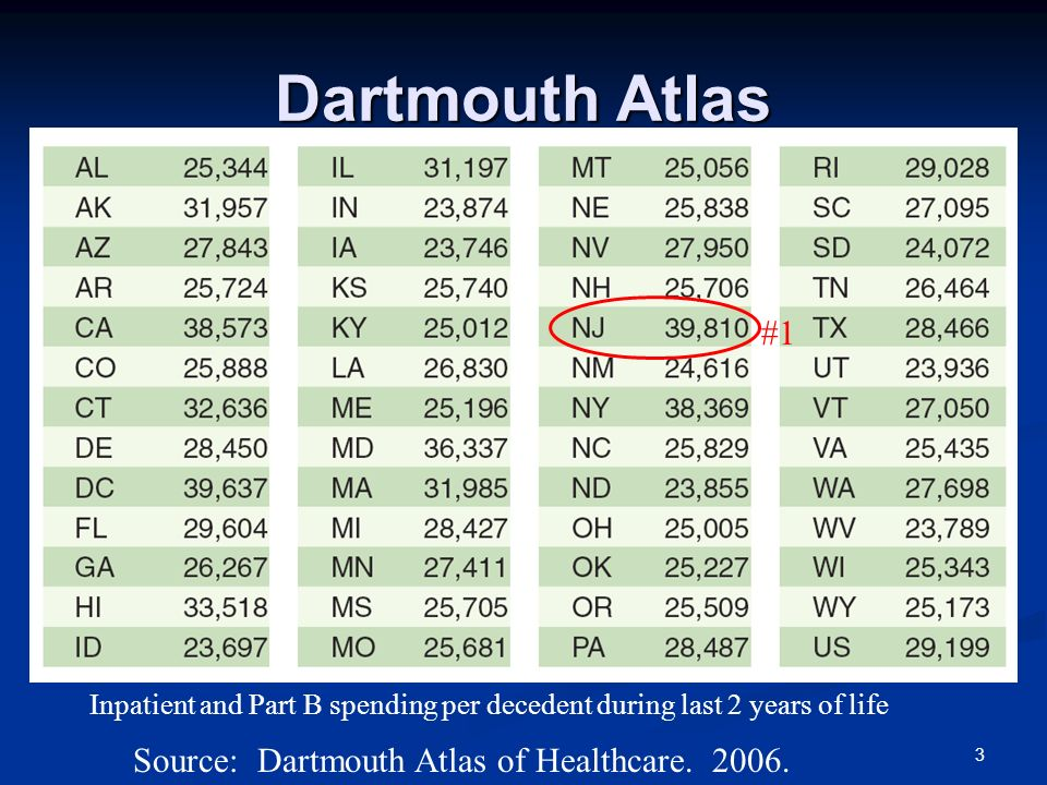 Dartmouth Atlas Source: Dartmouth Atlas of Healthcare. 2006. Inpatient and Part B spending per decedent during last 2 years of life #1 3