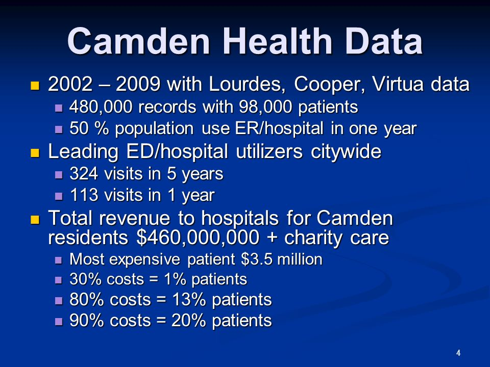 Camden Health Data 2002 – 2009 with Lourdes, Cooper, Virtua data 2002 – 2009 with Lourdes, Cooper, Virtua data 480,000 records with 98,000 patients 480,000 records with 98,000 patients 50 % population use ER/hospital in one year 50 % population use ER/hospital in one year Leading ED/hospital utilizers citywide Leading ED/hospital utilizers citywide 324 visits in 5 years 324 visits in 5 years 113 visits in 1 year 113 visits in 1 year Total revenue to hospitals for Camden residents $460,000,000 + charity care Total revenue to hospitals for Camden residents $460,000,000 + charity care Most expensive patient $3.5 million Most expensive patient $3.5 million 30% costs = 1% patients 30% costs = 1% patients 80% costs = 13% patients 80% costs = 13% patients 90% costs = 20% patients 90% costs = 20% patients 4
