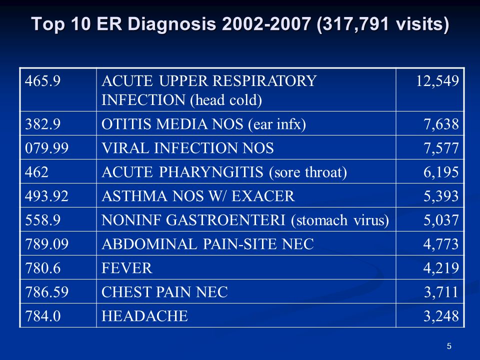 Top 10 ER Diagnosis (317,791 visits) 465.9ACUTE UPPER RESPIRATORY INFECTION (head cold) 12, OTITIS MEDIA NOS (ear infx)7, VIRAL INFECTION NOS7, ACUTE PHARYNGITIS (sore throat)6, ASTHMA NOS W/ EXACER5, NONINF GASTROENTERI (stomach virus)5, ABDOMINAL PAIN-SITE NEC4, FEVER4, CHEST PAIN NEC3, HEADACHE3,248 5