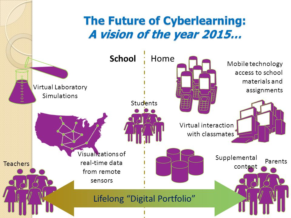 The Future of Cyberlearning: A vision of the year 2015… School Home Teachers Parents Lifelong Digital Portfolio Mobile technology access to school mat