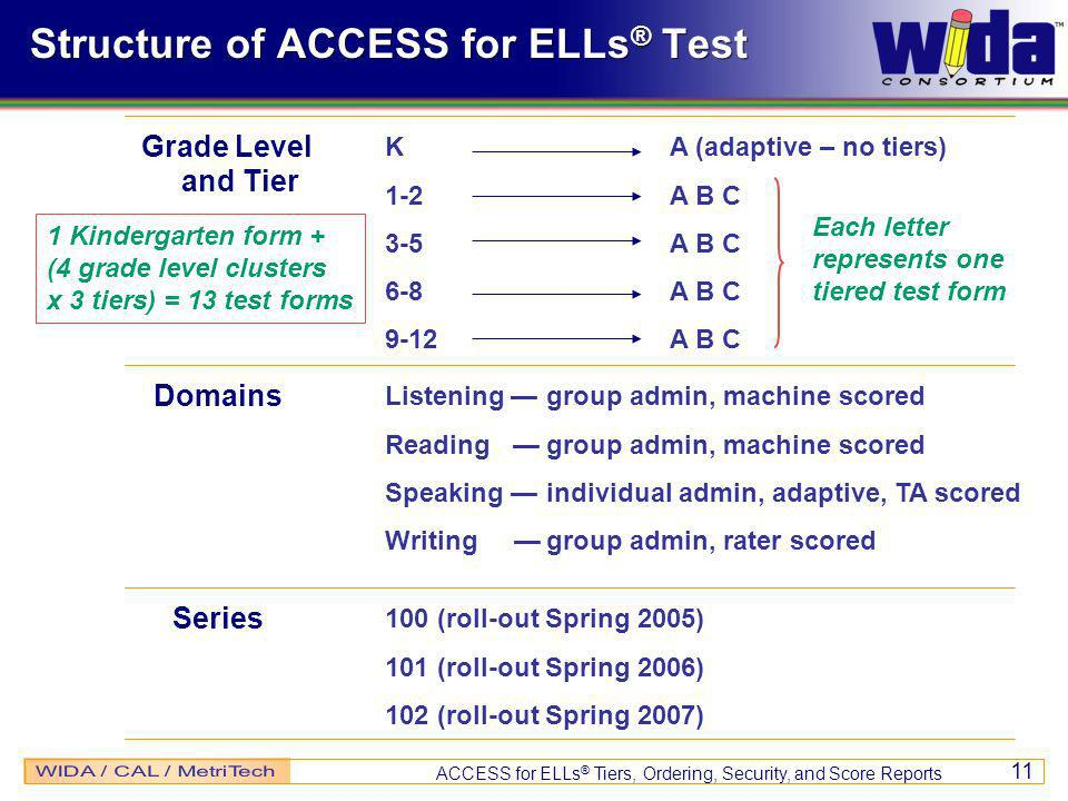 ACCESS for ELLs ® Tiers, Ordering, Security, and Score Reports 11 Grade Level and Tier K 1-2 3-5 6-8 9-12 A (adaptive – no tiers) A B C 100 (roll-out Spring 2005) 101 (roll-out Spring 2006) 102 (roll-out Spring 2007) Listening group admin, machine scored Reading group admin, machine scored Speaking individual admin, adaptive, TA scored Writing group admin, rater scored Domains Series Structure of ACCESS for ELLs ® Test 1 Kindergarten form + (4 grade level clusters x 3 tiers) = 13 test forms Each letter represents one tiered test form