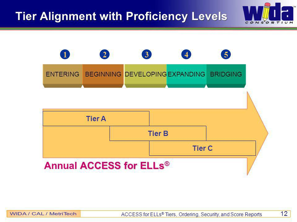 ACCESS for ELLs ® Tiers, Ordering, Security, and Score Reports 12 Tier Alignment with Proficiency Levels ENTERINGBEGINNINGDEVELOPINGEXPANDINGBRIDGING 12345 ACCESS for ELLs ® Annual ACCESS for ELLs ® Tier A Tier B Tier C