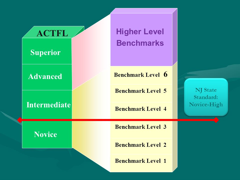 Novice Intermediate Advanced Superior ACTFL Benchmarks Higher Level Benchmarks Benchmark Level 1 Benchmark Level 2 Benchmark Level 3 Benchmark Level 4 Benchmark Level 5 Benchmark Level 6 NJ State Standard: Novice-High