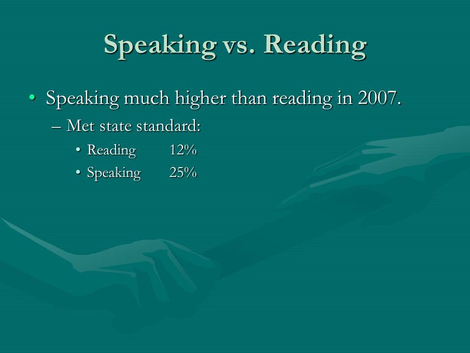 Speaking vs.
