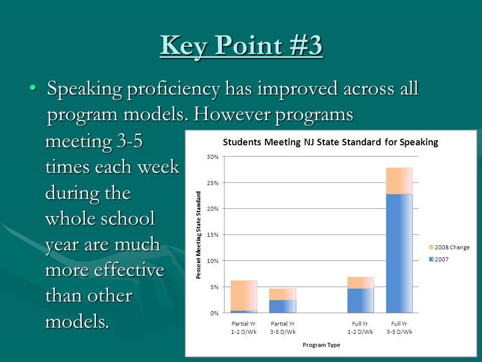 Key Point #3 Speaking proficiency has improved across all program models. However programsSpeaking proficiency has improved across all program models.