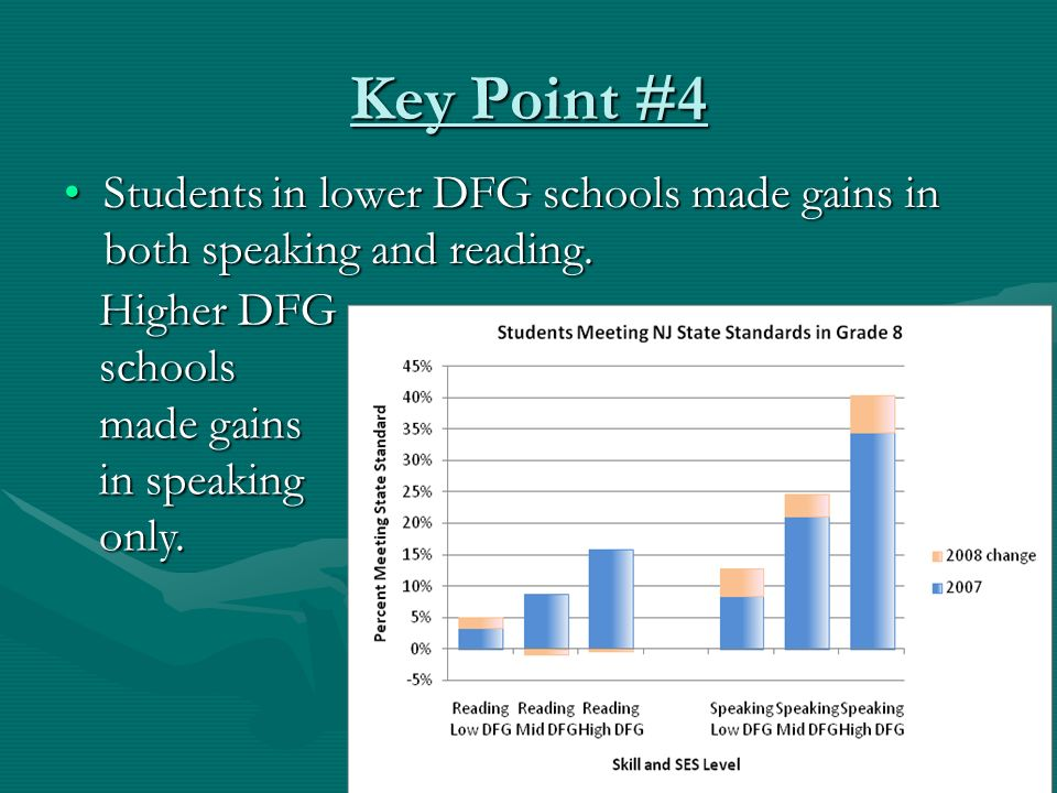 Key Point #4 Students in lower DFG schools made gains in both speaking and reading.Students in lower DFG schools made gains in both speaking and reading.