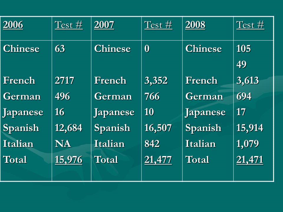 2006 Test # 2007 2008 Chinese FrenchGermanJapaneseSpanishItalianTotal6327174961612,684NA15,976ChineseFrenchGermanJapaneseSpanishItalianTotal03,3527661016,50784221,477Chinese FrenchGermanJapaneseSpanishItalianTotal105493,6136941715,9141,07921,471