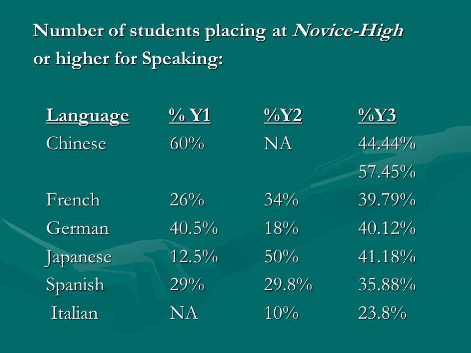 Number of students placing at Novice-High Number of students placing at Novice-High or higher for Speaking: or higher for Speaking: Language % Y1%Y2 %Y3 Chinese60%NA 44.44% 57.45% French26%34%39.79% German40.5%18%40.12% Japanese12.5%50%41.18% Spanish29%29.8%35.88% ItalianNA10%23.8% ItalianNA10%23.8%