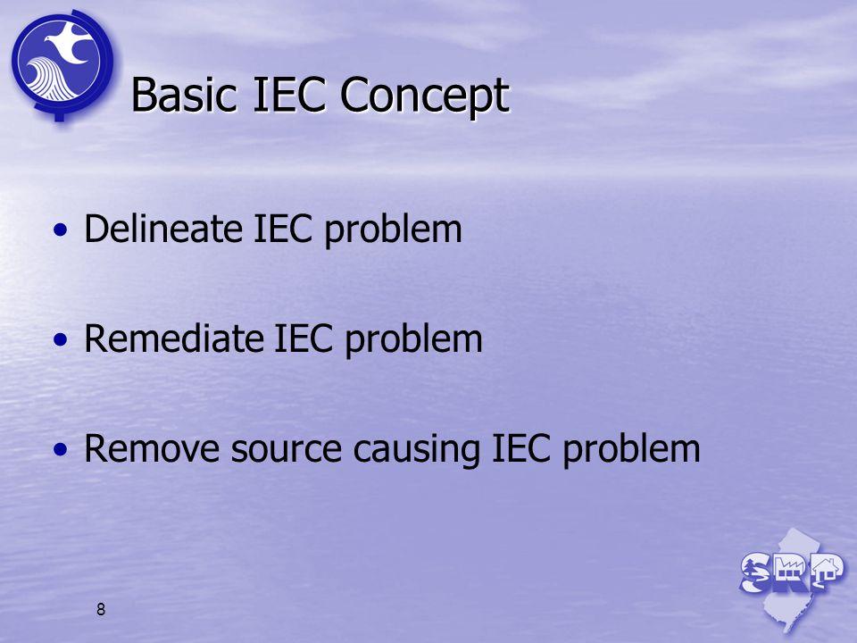 8 Basic IEC Concept Delineate IEC problem Remediate IEC problem Remove source causing IEC problem
