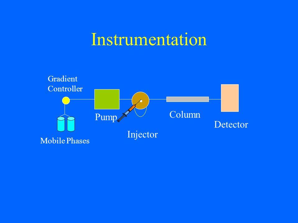 Instrumentation Pump Injector Column Detector Mobile Phases Gradient Controller